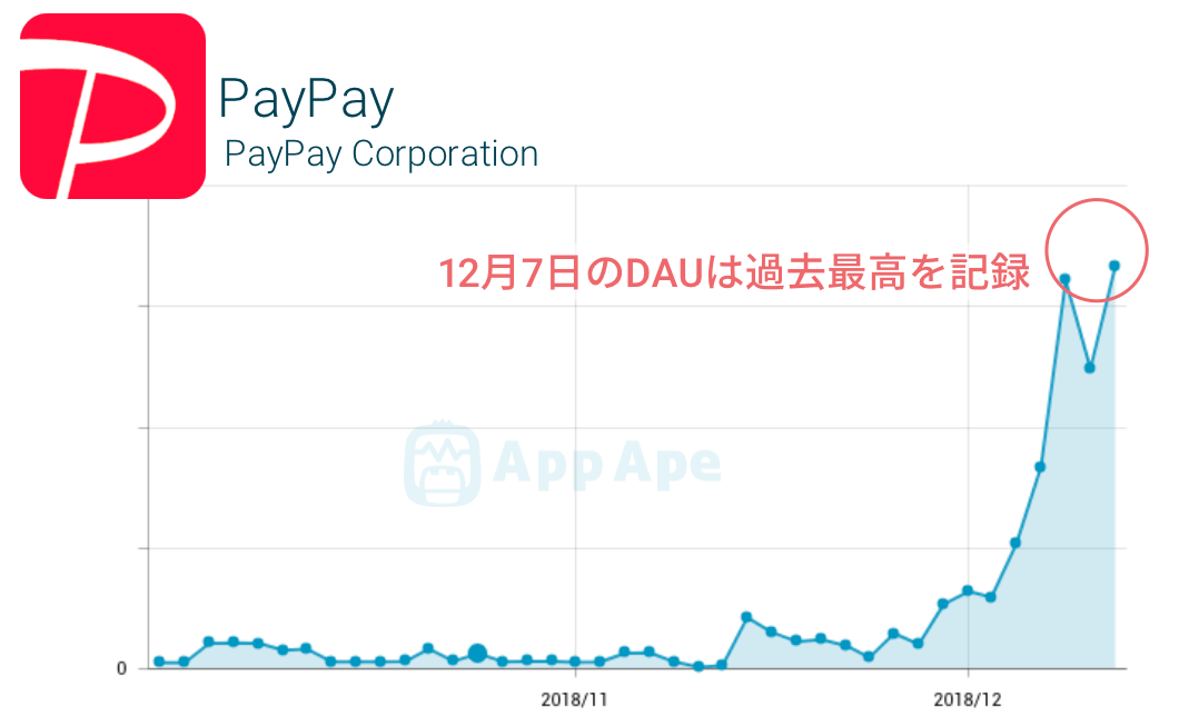 PayPayアプリの利用者数推移